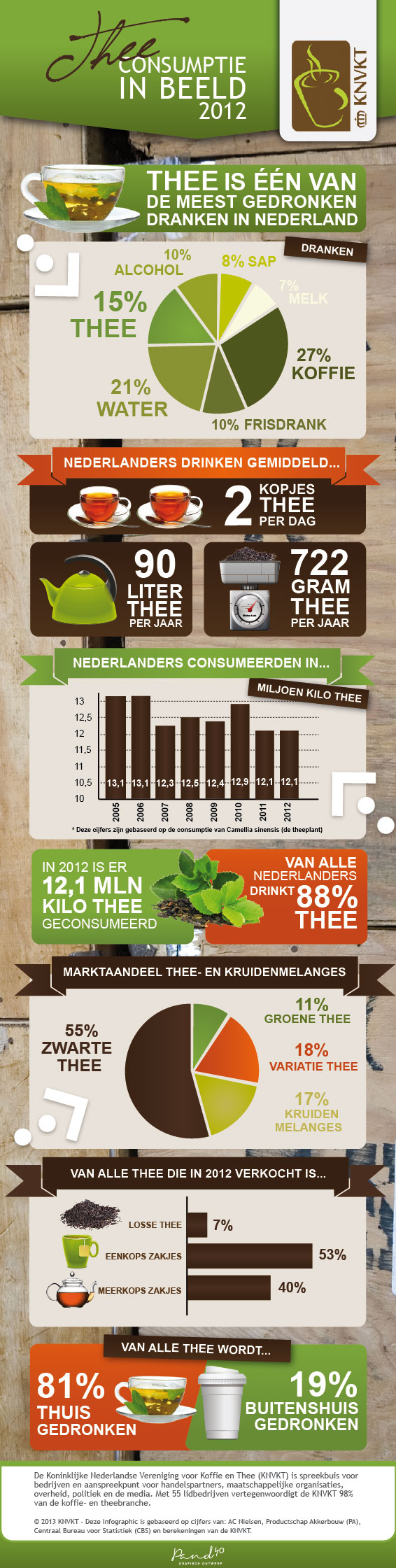 Thee trends in Nederlands | trendbubbles.nl