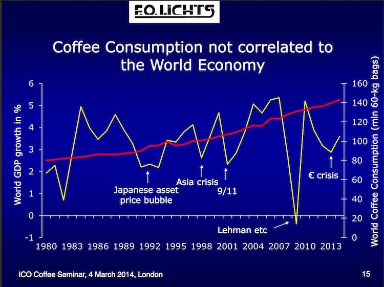 Koffie consumptie in Recessie ICO